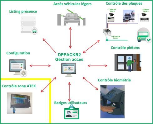gestion_des_acces_au_depot